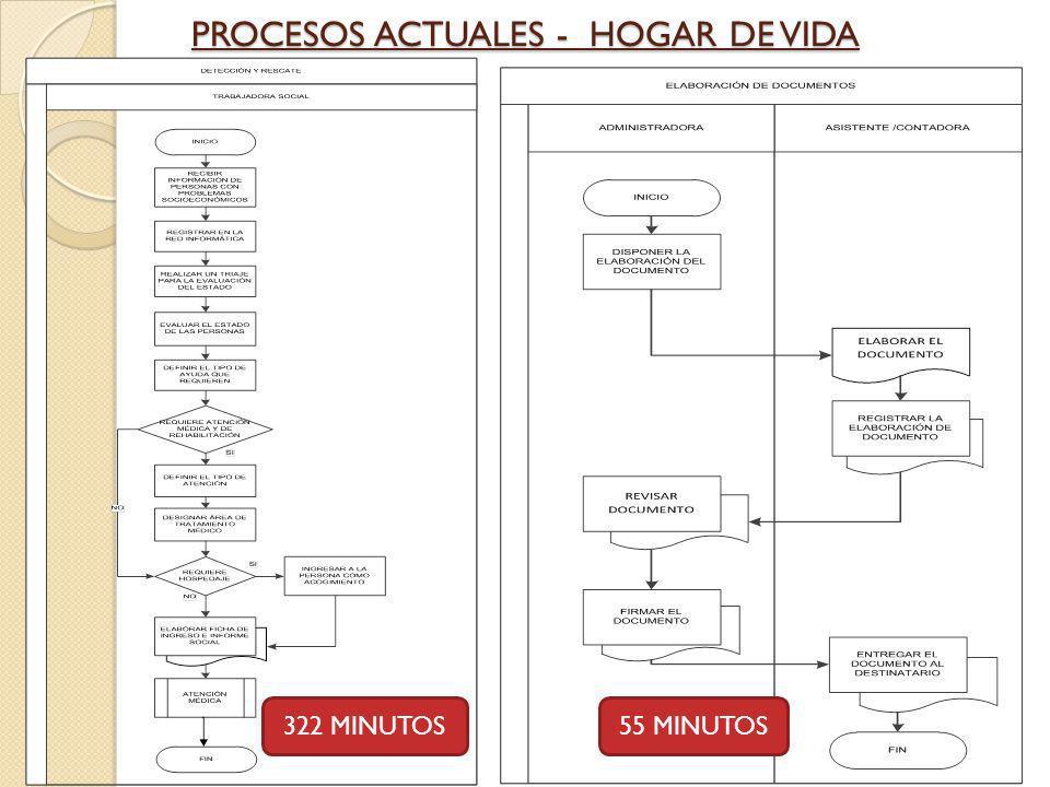 PROCESOS ACTUALES - HOGAR DE VIDA