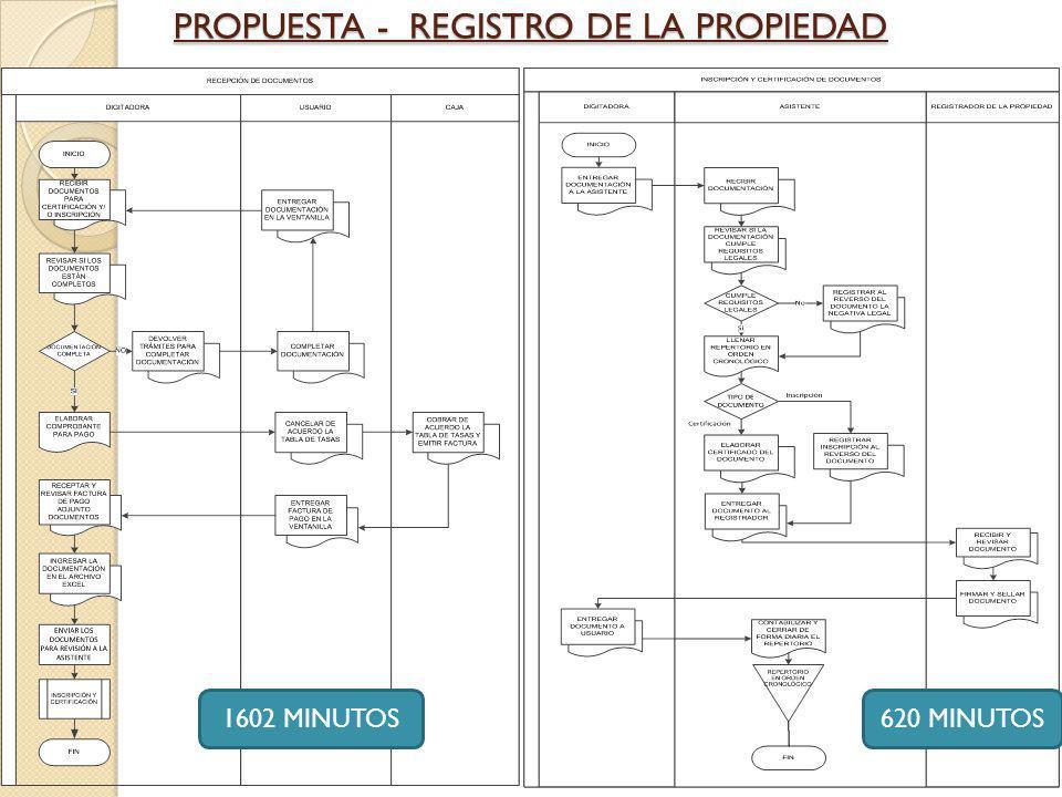 PROPUESTA - REGISTRO DE LA PROPIEDAD
