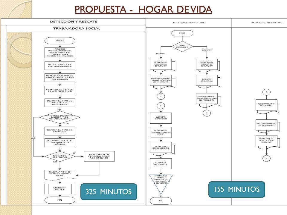 PROPUESTA - HOGAR DE VIDA