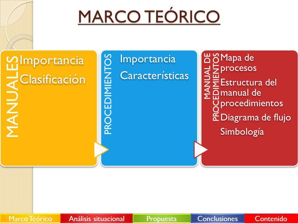 MARCO TEÓRICO MANUALES Importancia Clasificación Características