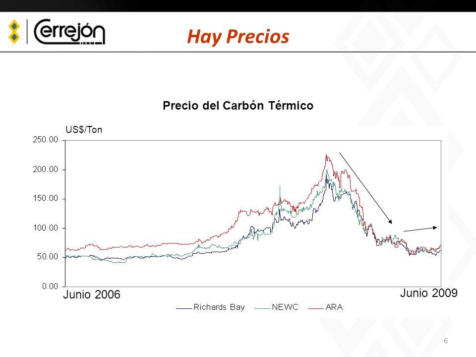 Precio del Carbón Térmico