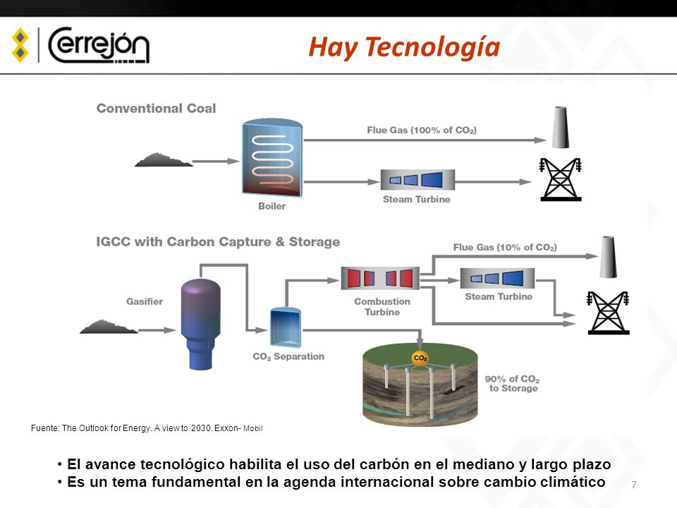 Hay Tecnología Fuente: The Outlook for Energy. A view to 2030. Exxon- Mobil.
