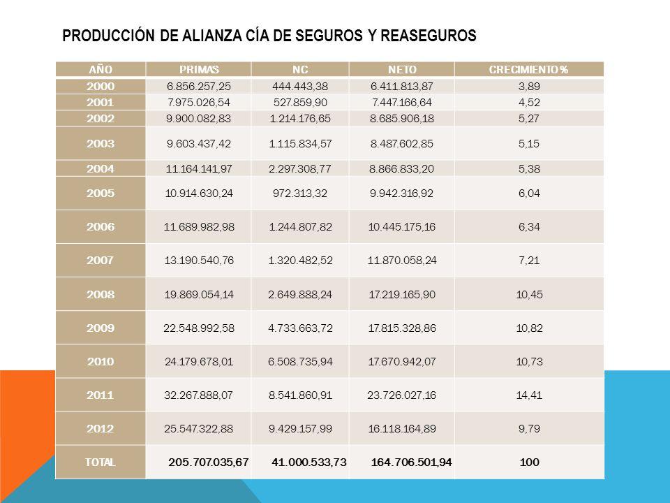 PRODUCCIÓN DE ALIANZA CÍA DE SEGUROS Y REASEGUROS