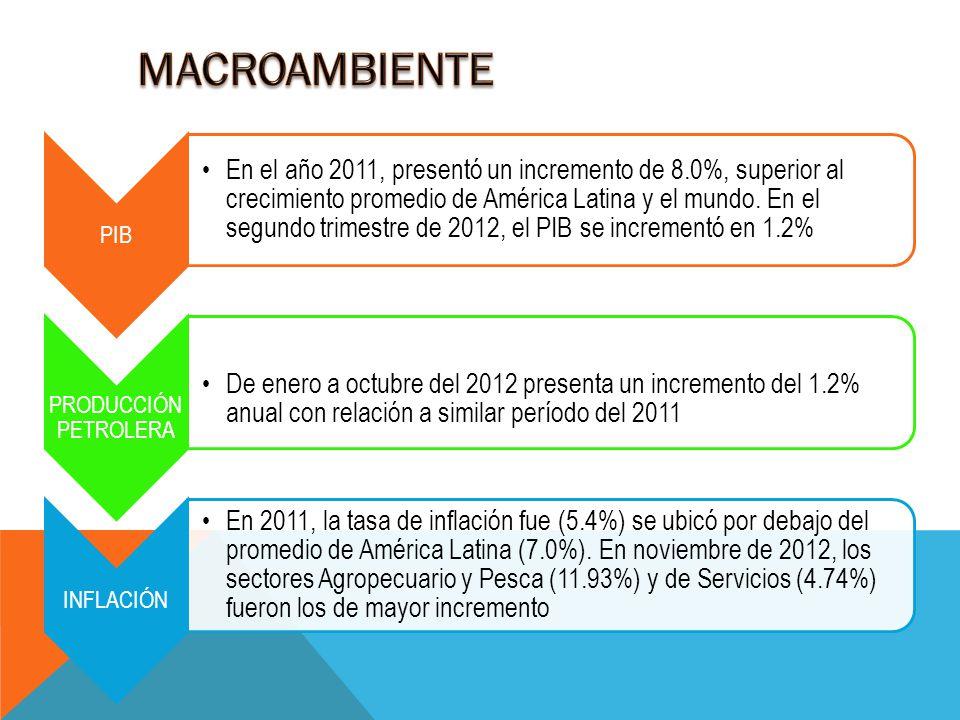 MACROAMBIENTE PIB.