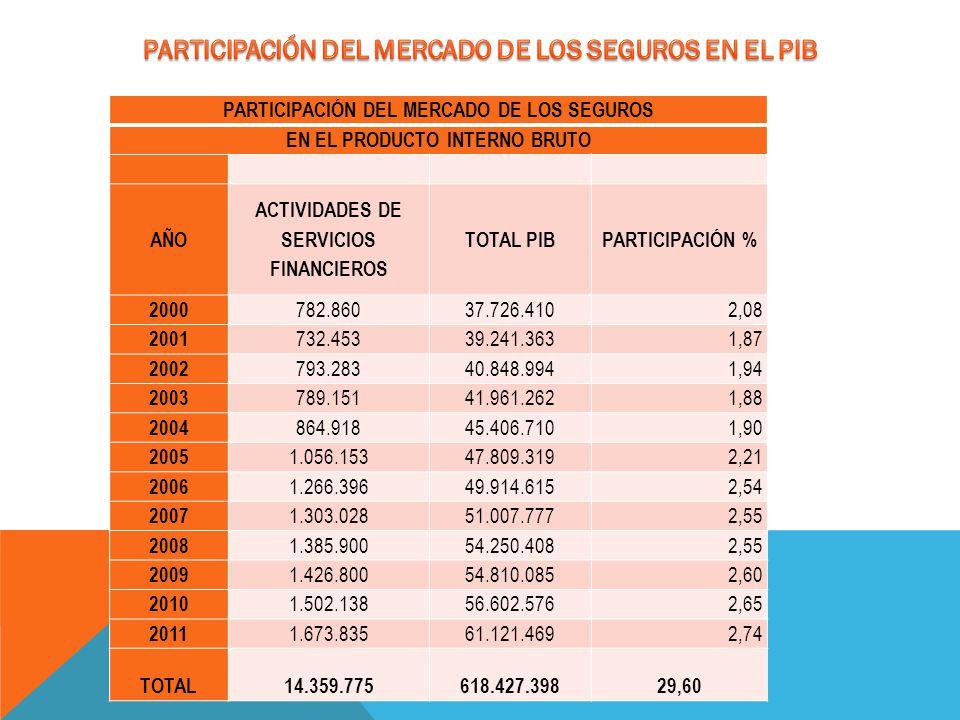 PARTICIPACIÓN DEL MERCADO DE LOS SEGUROS EN EL PIB