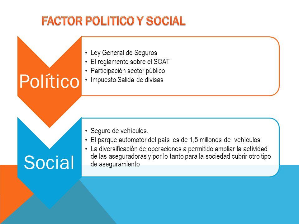 FACTOR POLITICO Y SOCIAL