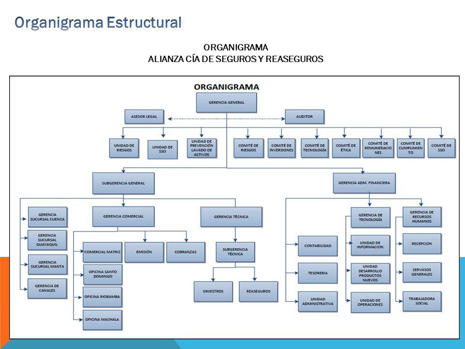 Organigrama Estructural ALIANZA CÍA DE SEGUROS Y REASEGUROS