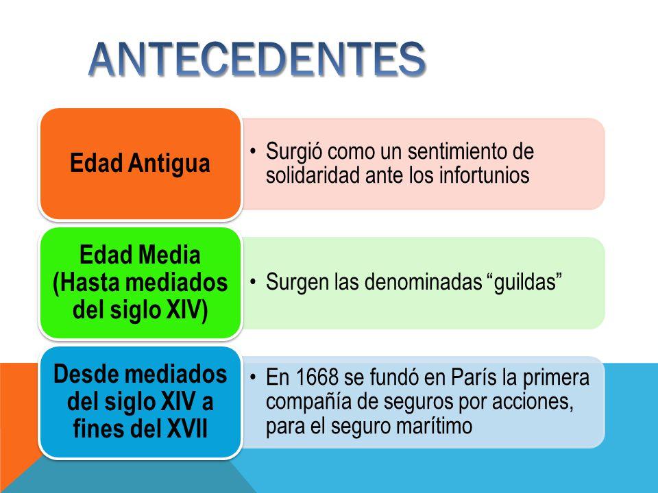 ANTECEDENTES Edad Antigua Edad Media (Hasta mediados del siglo XIV)