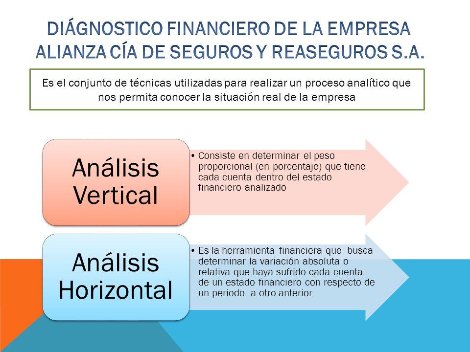 DIÁGNOSTICO FINANCIERO DE LA EMPRESA