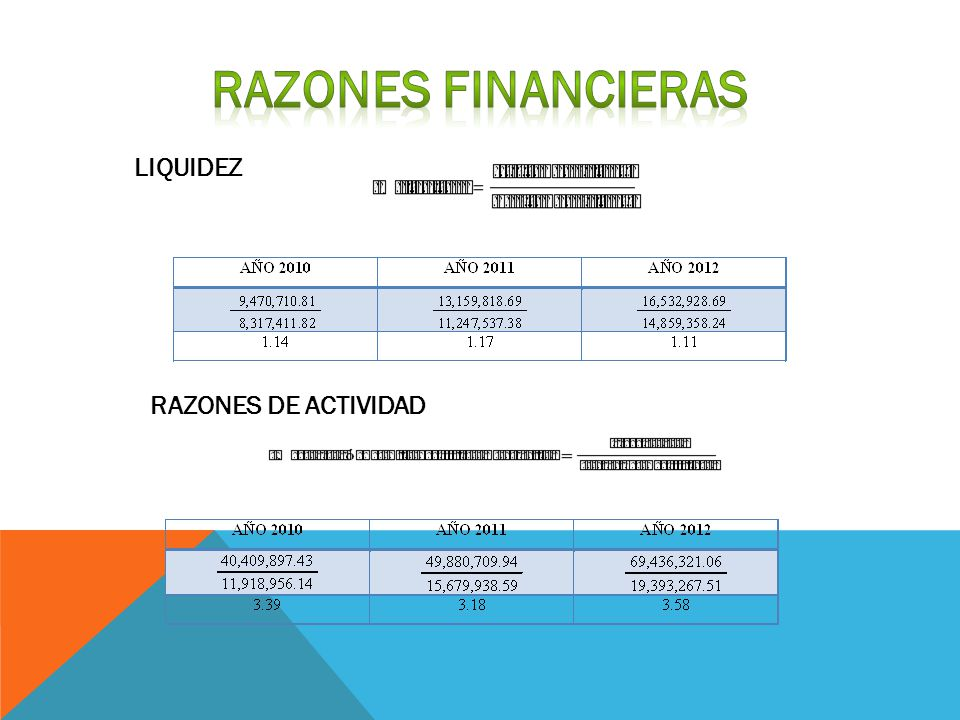 RAZONES FINANCIERAS LIQUIDEZ RAZONES DE ACTIVIDAD