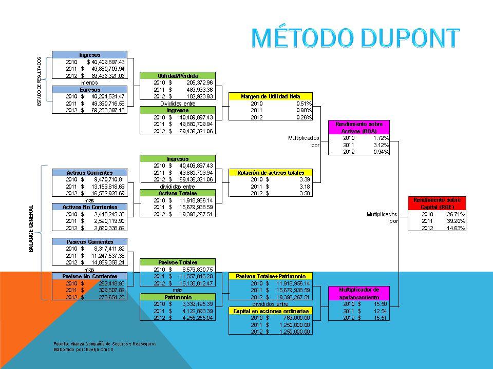 MÉTODO DUPONT