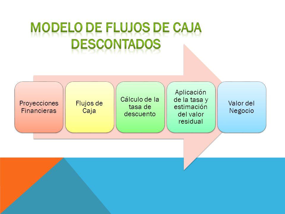 Modelo de flujos de caja