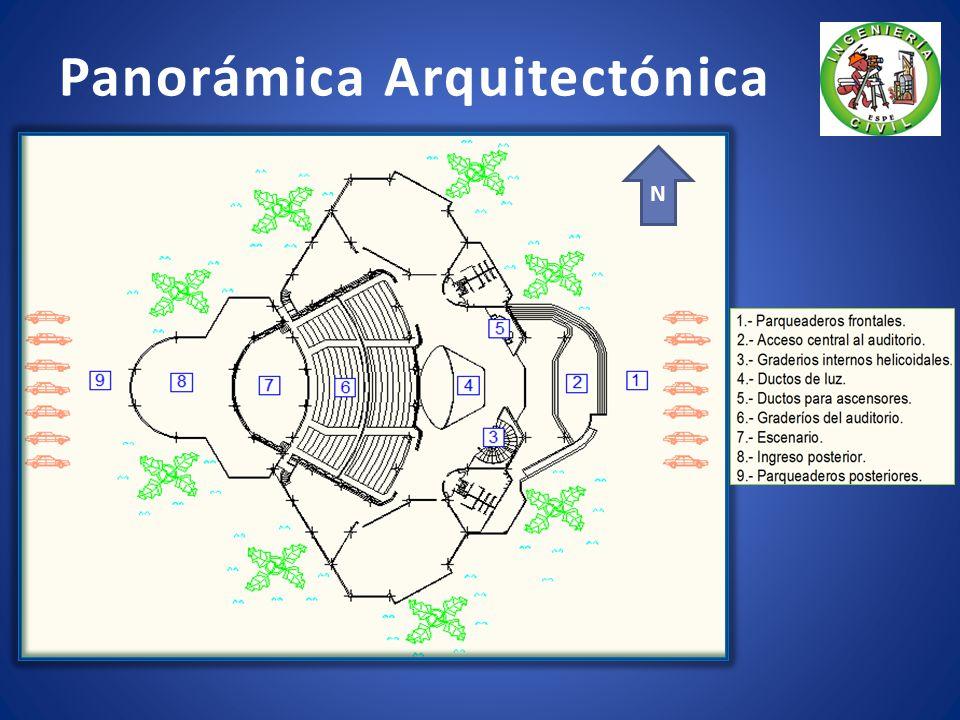 Panorámica Arquitectónica