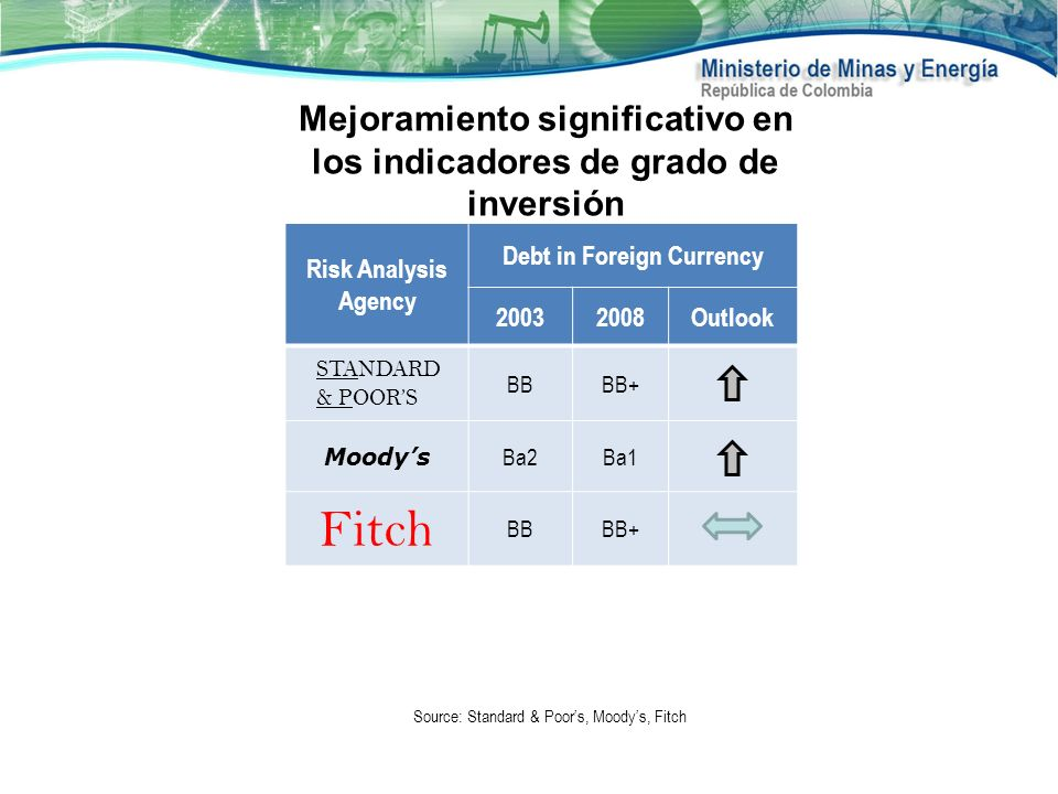 Mejoramiento significativo en los indicadores de grado de inversión