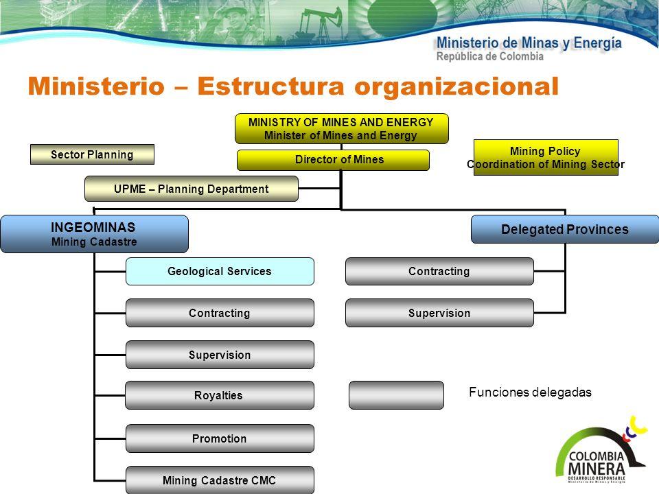 Ministerio – Estructura organizacional