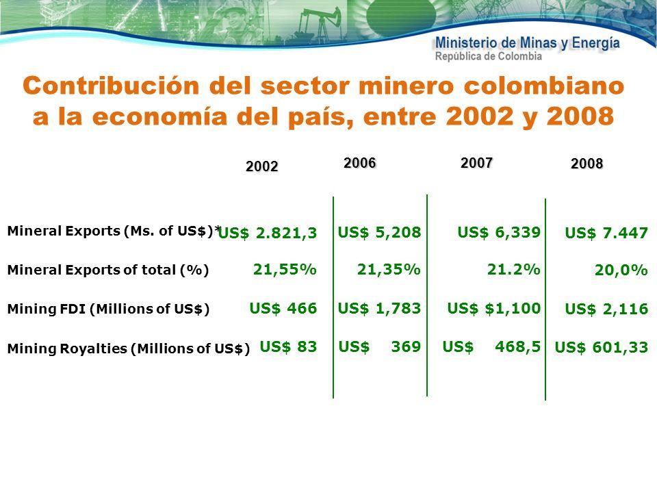 Contribución del sector minero colombiano