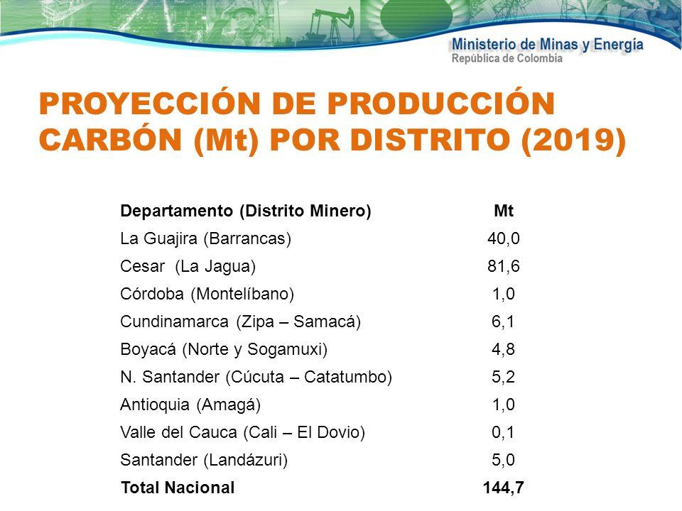 PROYECCIÓN DE PRODUCCIÓN CARBÓN (Mt) POR DISTRITO (2019)