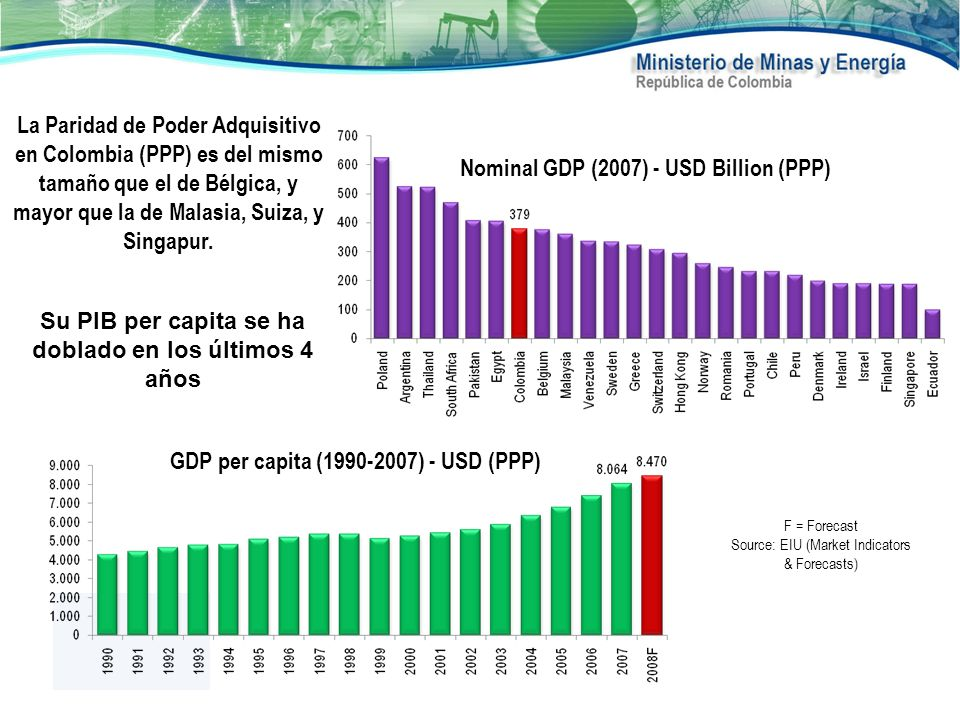 Nominal GDP (2007) - USD Billion (PPP)