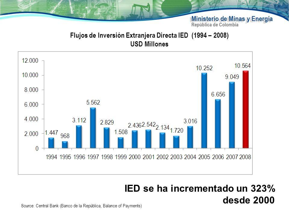 Flujos de Inversión Extranjera Directa IED (1994 – 2008)