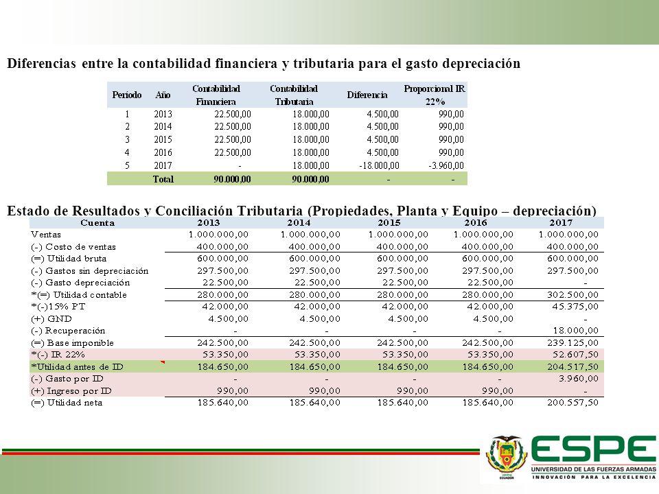 Diferencias entre la contabilidad financiera y tributaria para el gasto depreciación Estado de Resultados y Conciliación Tributaria (Propiedades, Planta y Equipo – depreciación)