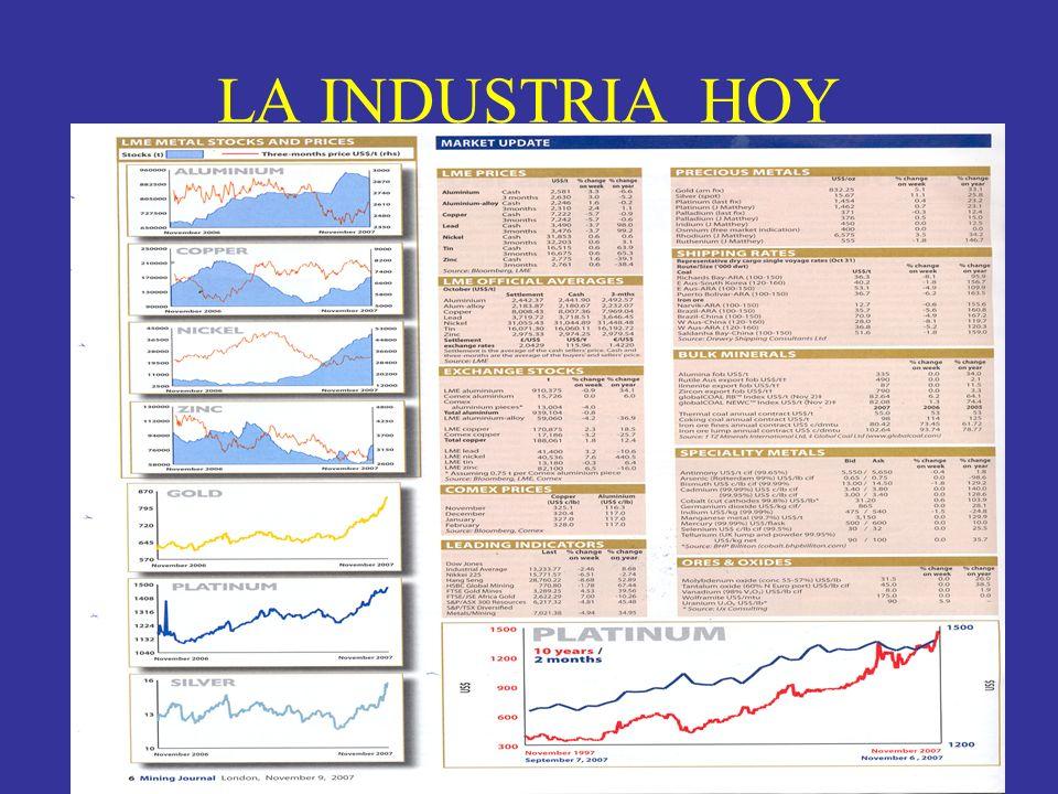 LA INDUSTRIA HOY