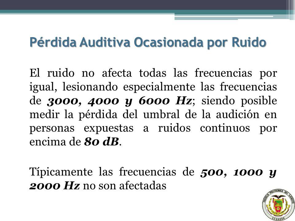 Pérdida Auditiva Ocasionada por Ruido