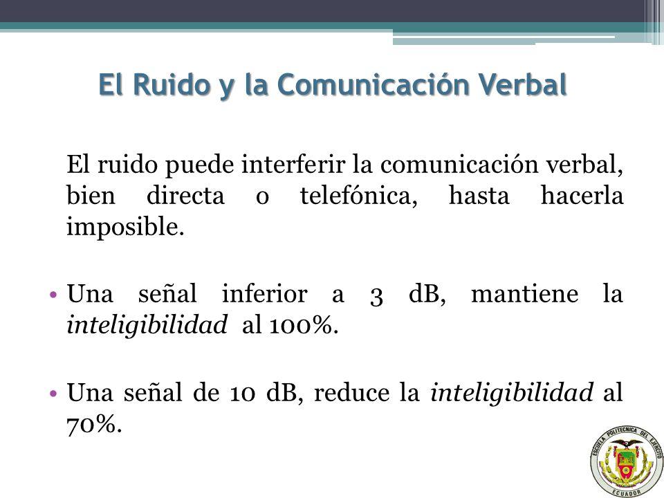 El Ruido y la Comunicación Verbal