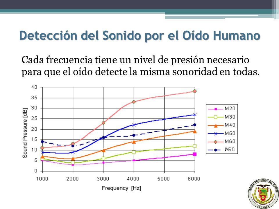 Detección del Sonido por el Oído Humano