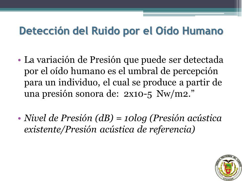 Detección del Ruido por el Oído Humano