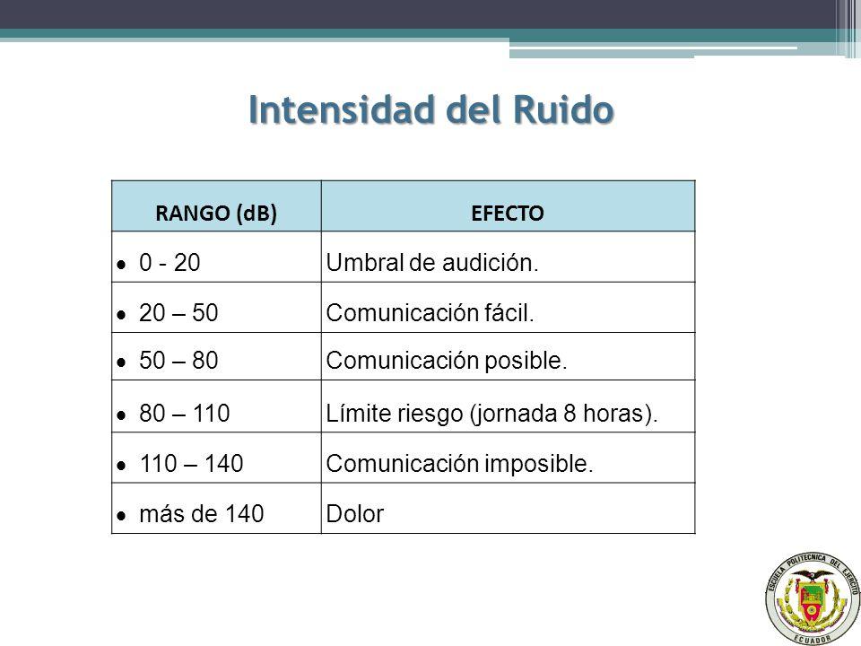 Intensidad del Ruido RANGO (dB) EFECTO · 0 - 20 Umbral de audición.