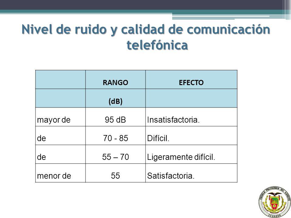 Nivel de ruido y calidad de comunicación telefónica