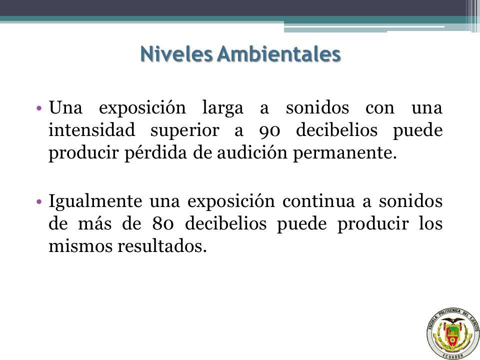 Niveles Ambientales Una exposición larga a sonidos con una intensidad superior a 90 decibelios puede producir pérdida de audición permanente.
