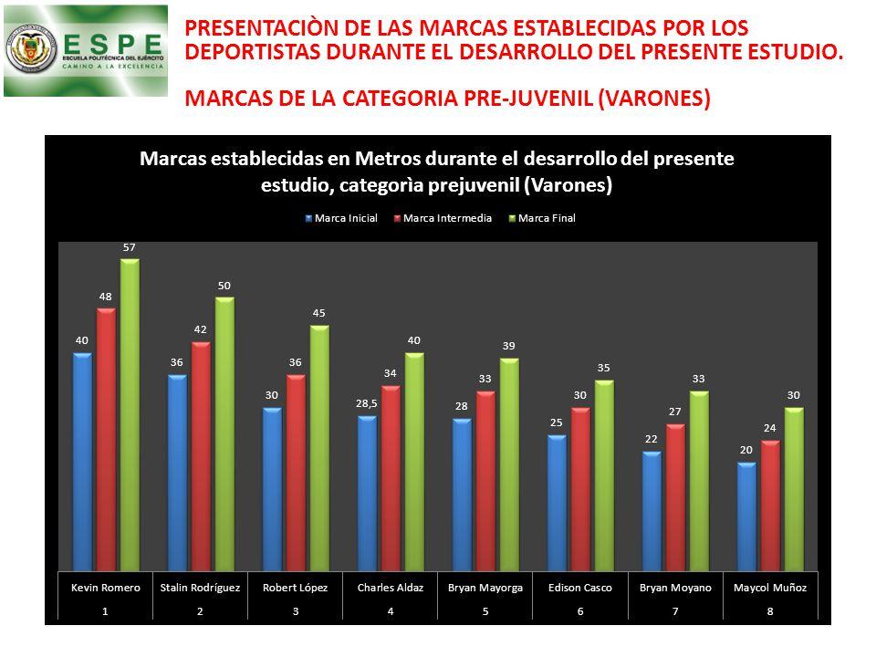 PRESENTACIÒN DE LAS MARCAS ESTABLECIDAS POR LOS DEPORTISTAS DURANTE EL DESARROLLO DEL PRESENTE ESTUDIO.