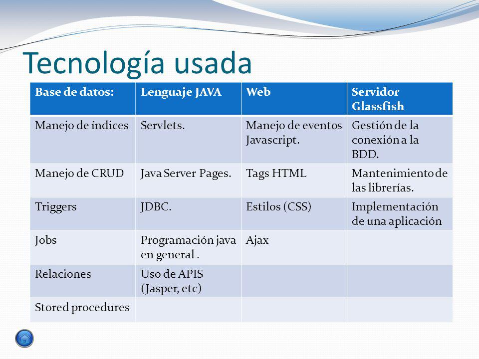 Tecnología usada Base de datos: Lenguaje JAVA Web Servidor Glassfish