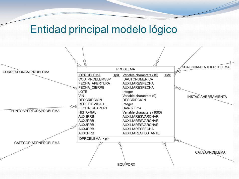 Entidad principal modelo lógico