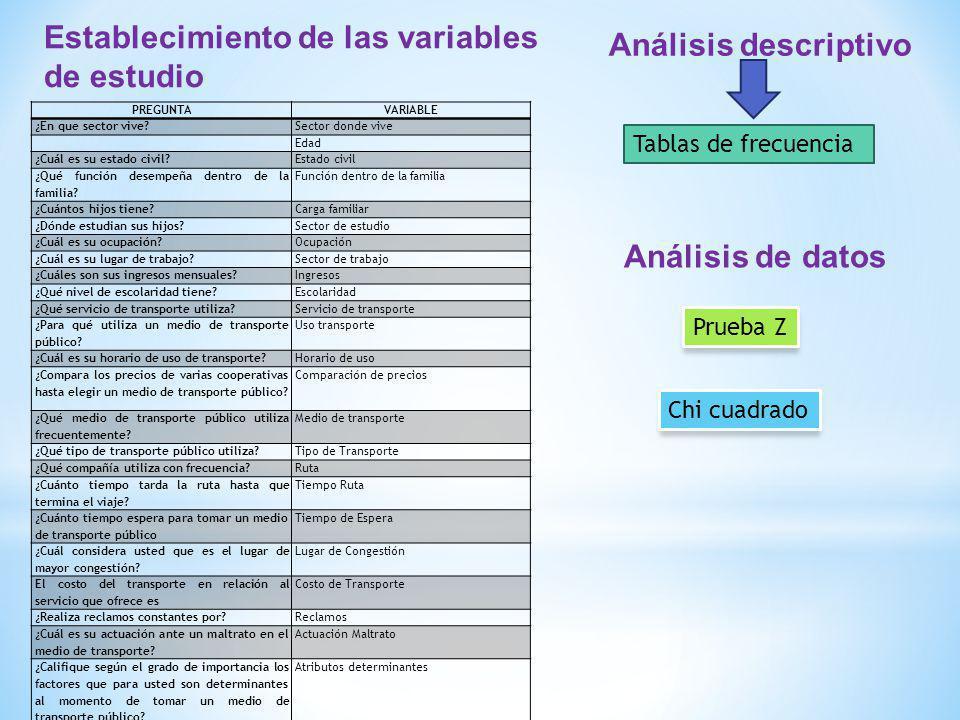Establecimiento de las variables de estudio Análisis descriptivo