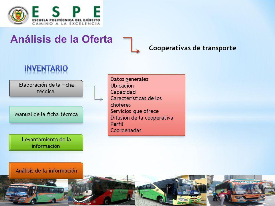 Análisis de la Oferta Inventario Cooperativas de transporte