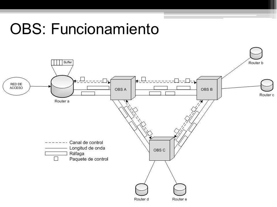 OBS: Funcionamiento