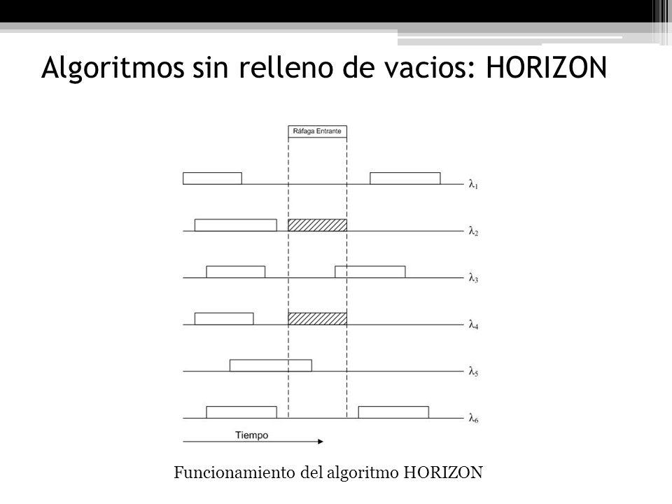 Algoritmos sin relleno de vacios: HORIZON
