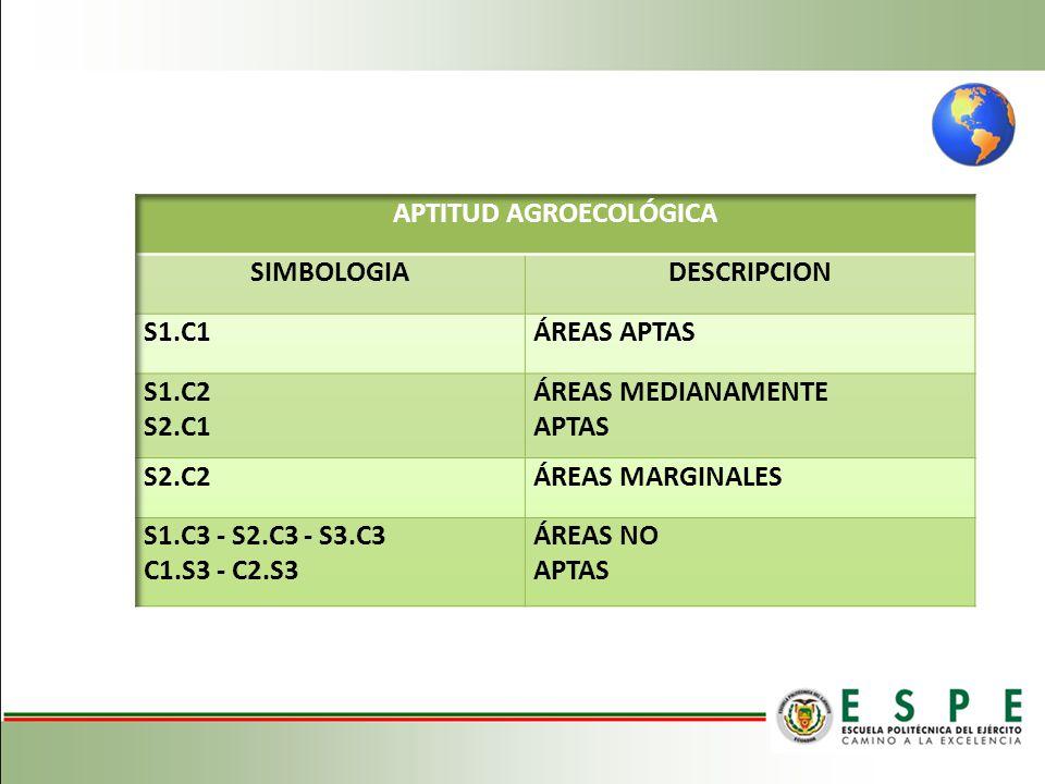APTITUD AGROECOLÓGICA