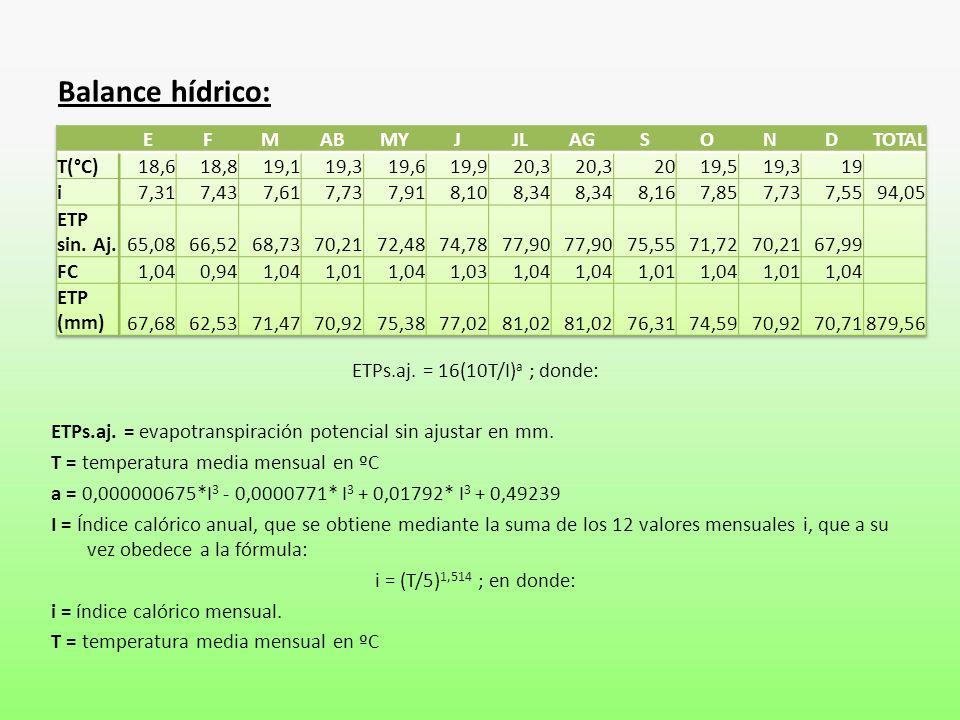 ETPs.aj. = 16(10T/I)a ; donde: