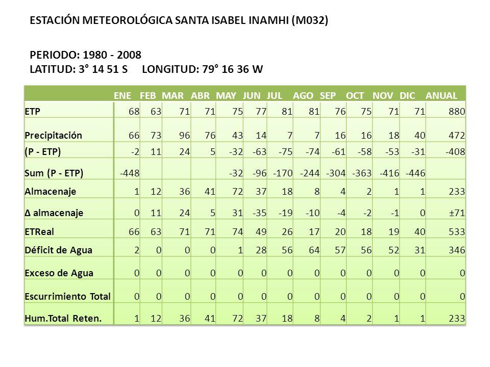 ESTACIÓN METEOROLÓGICA SANTA ISABEL INAMHI (M032) PERIODO: 1980 - 2008 LATITUD: 3° 14 51 S LONGITUD: 79° 16 36 W