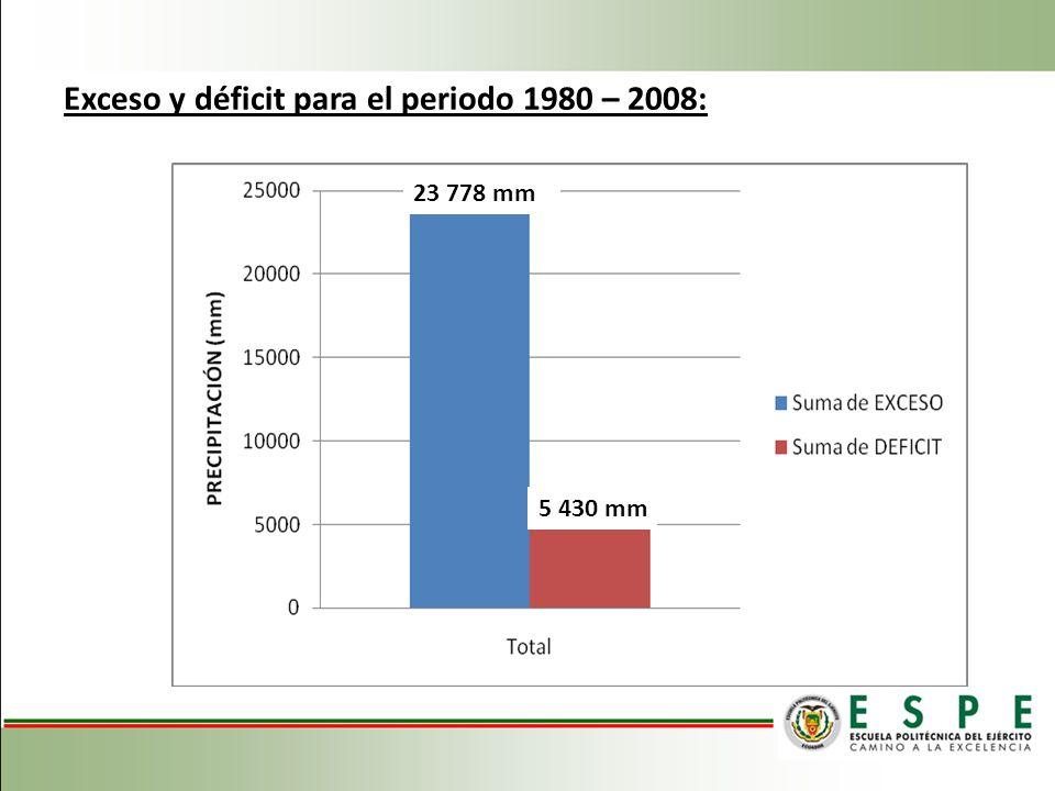 Exceso y déficit para el periodo 1980 – 2008: