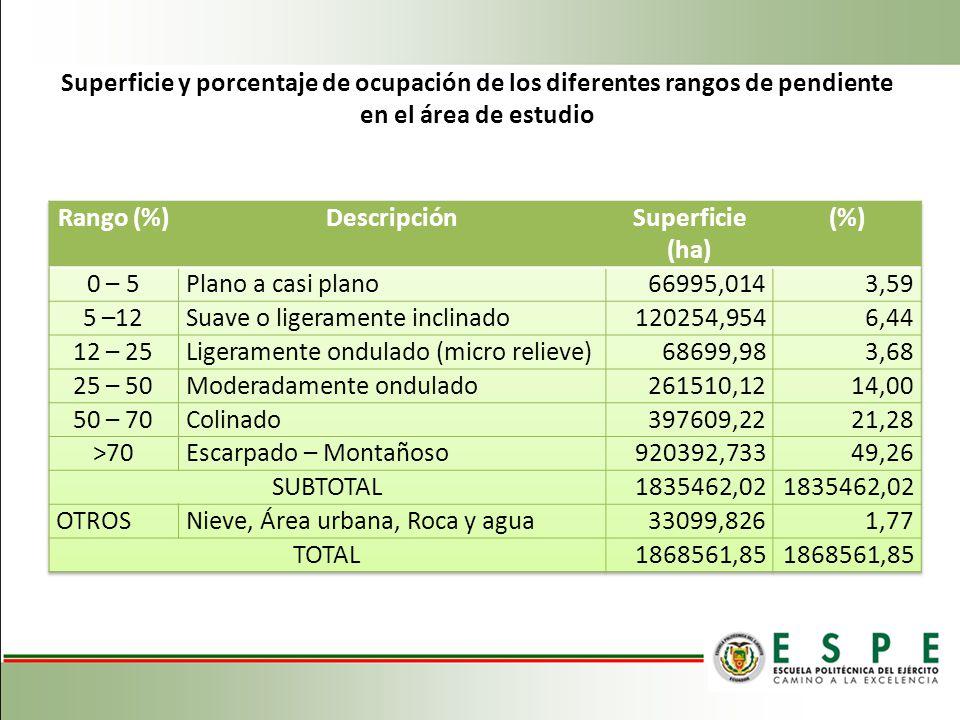 Superficie y porcentaje de ocupación de los diferentes rangos de pendiente en el área de estudio