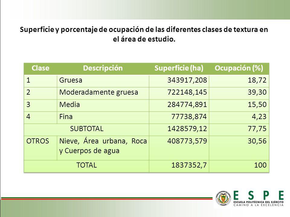 Superficie y porcentaje de ocupación de las diferentes clases de textura en el área de estudio.