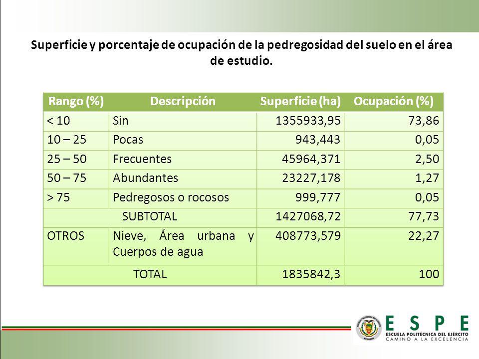 Superficie y porcentaje de ocupación de la pedregosidad del suelo en el área de estudio.