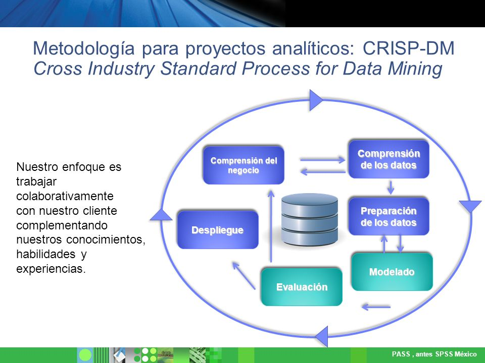 Metodología para proyectos analíticos: CRISP-DM Cross Industry Standard Process for Data Mining