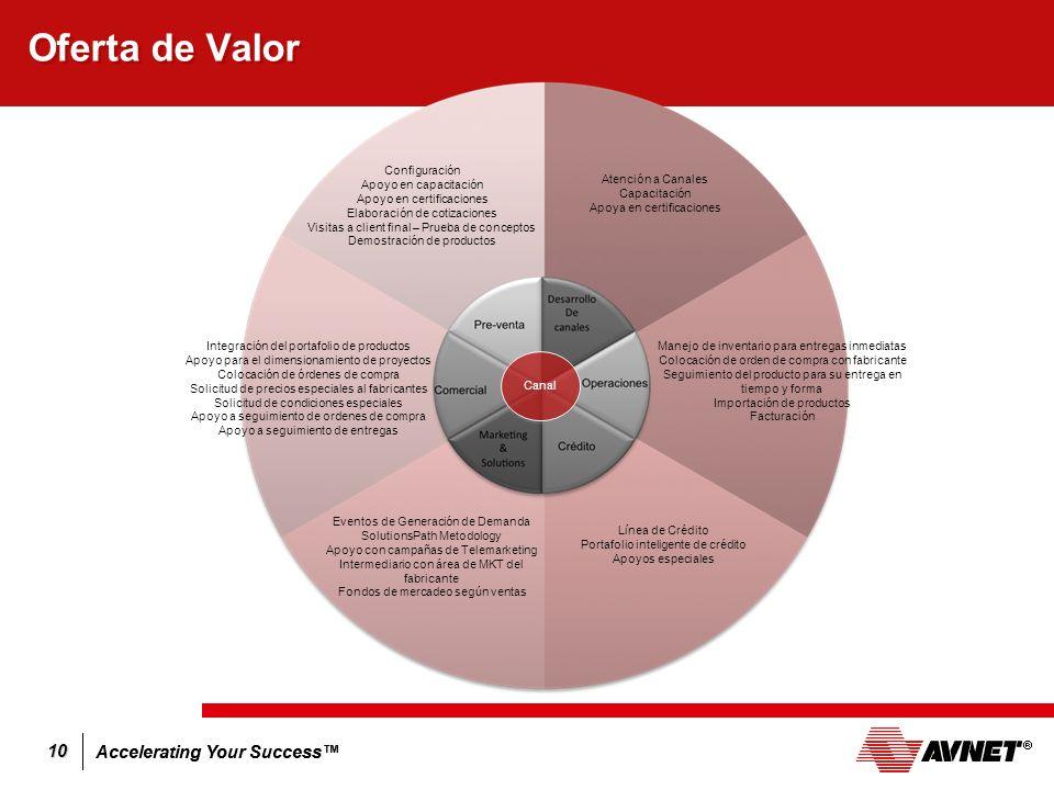 Oferta de Valor Configuración Apoyo en capacitación