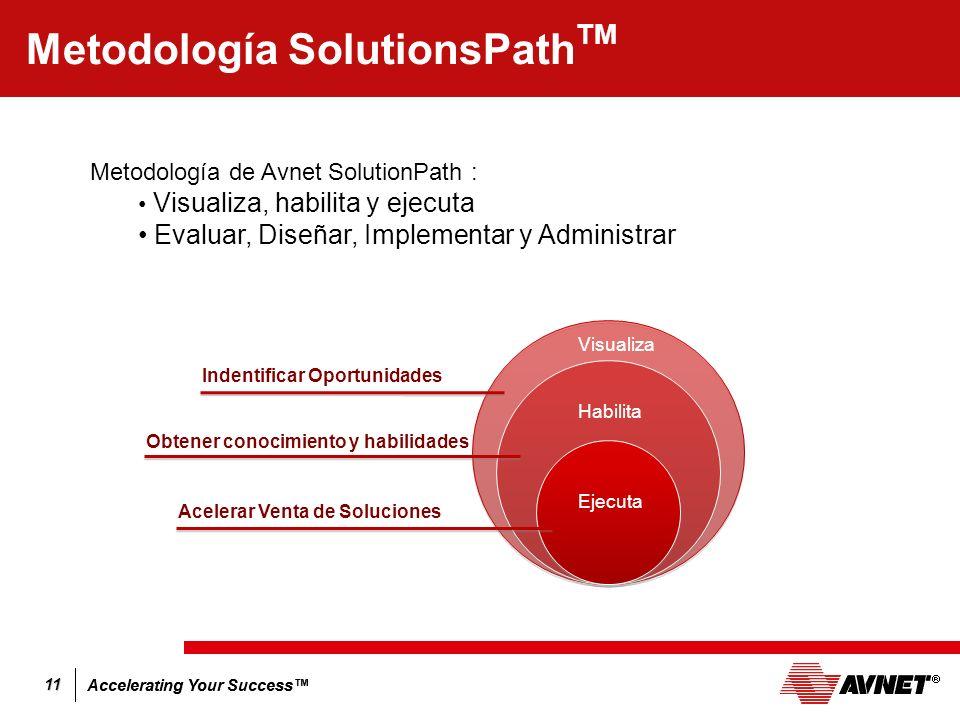 Metodología SolutionsPathTM