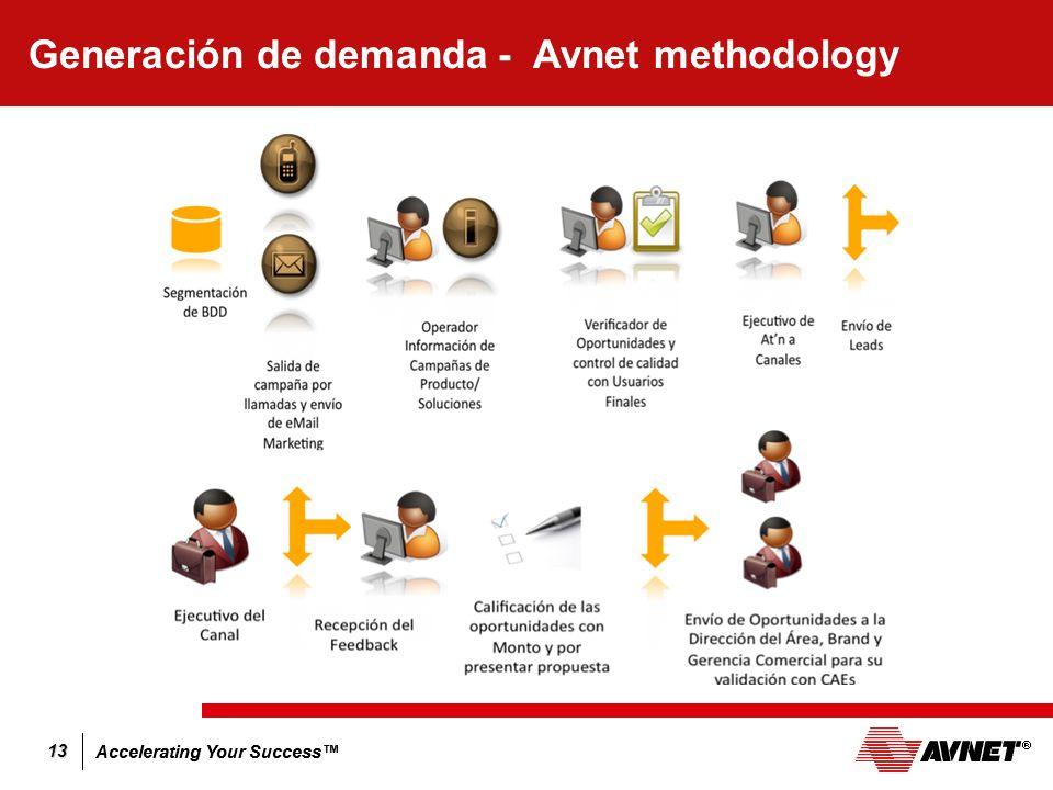 Generación de demanda - Avnet methodology